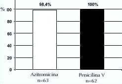 Respuestas clínicas satisfactorias al finalizar el tratamiento