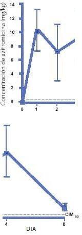 Niveles promedio de azitromicina en tejidode amígdalas y adenoides