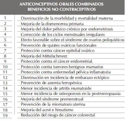 ANTICONCEPTIVOS ORALES COMBINADOSparte2