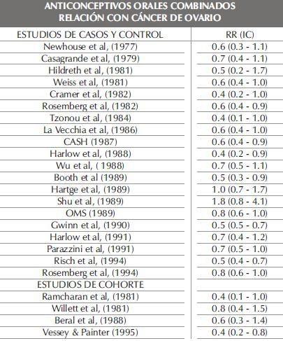 ANTICONCEPTIVOS ORALES COMBINADOSparte22