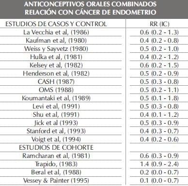 ANTICONCEPTIVOS ORALES COMBINADOSparte222