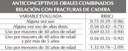 ANTICONCEPTIVOS ORALES COMBINADOSparte223