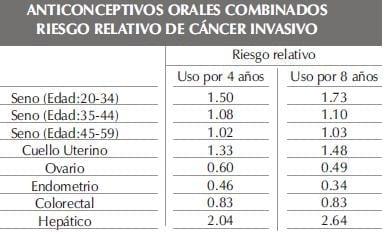 ANTICONCEPTIVOS ORALES COMBINADOSparte224