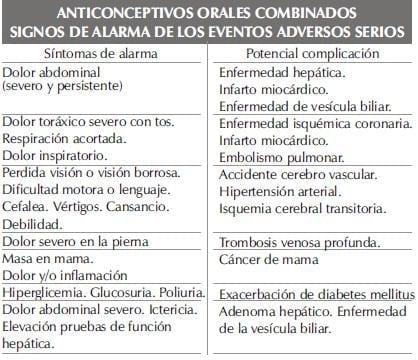 ANTICONCEPTIVOS ORALES COMBINADOSparte225