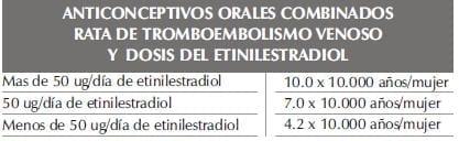 ANTICONCEPTIVOS ORALES COMBINADOSparte226