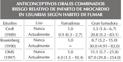 ANTICONCEPTIVOS ORALES COMBINADOSparte228
