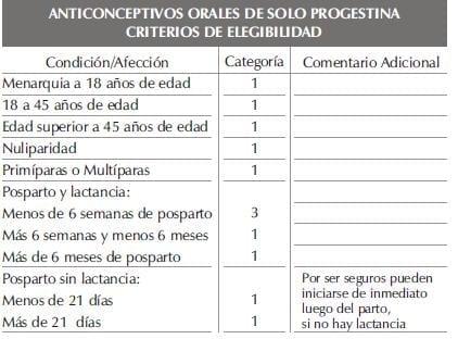 ANTICONCEPTIVOS ORALES DE SOLO PROGESTINAparte4
