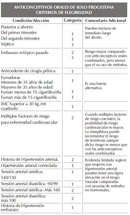 ANTICONCEPTIVOS ORALES DE SOLO PROGESTINAparte41