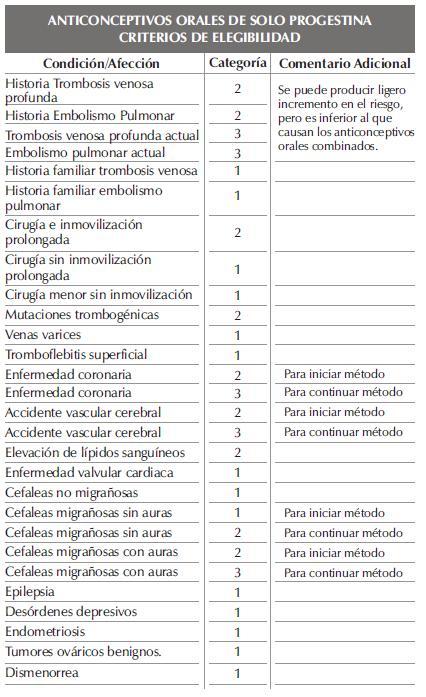 ANTICONCEPTIVOS ORALES DE SOLO PROGESTINAparte42