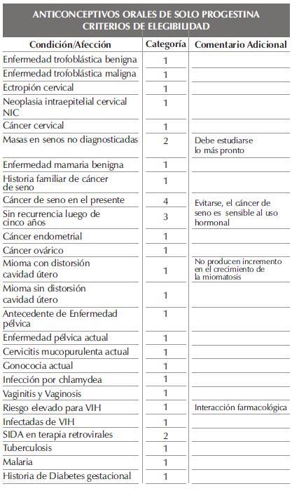 ANTICONCEPTIVOS ORALES DE SOLO PROGESTINAparte43