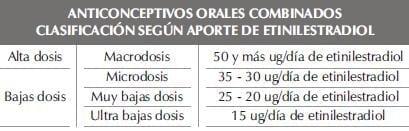 Anticonceptivos orales combinados - Según aporte de Etinilestradiol