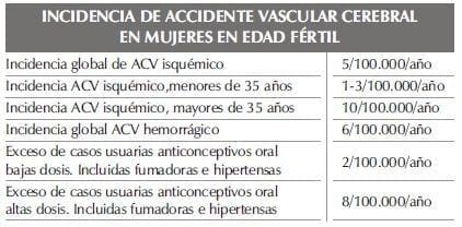 INCIDENCIA DE ACCIDENTE VASCULAR CEREBRALparte2