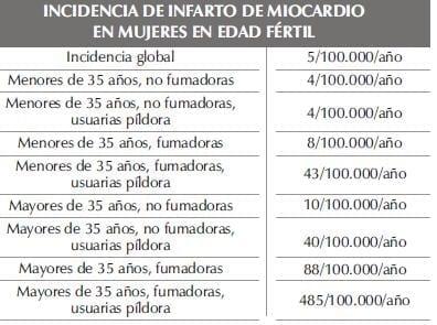 INCIDENCIA DE INFARTO DE MIOCARDIOparte3