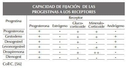 Capacidad de Fijación de las Progestinas a los Receptores
