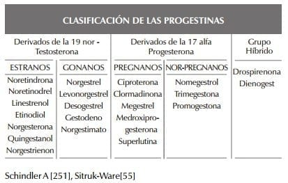 Clasificación de las Progestinas