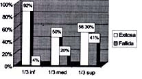 Porcentaje de éxitos y fracasos en los diferentes tercios