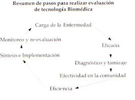 Resumen de pasos para realizar evaluación de tecnología Biomédica