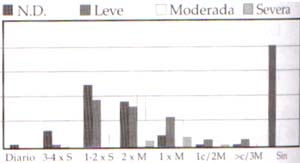 Frecuencia coital en N.D. y D.E. por grados