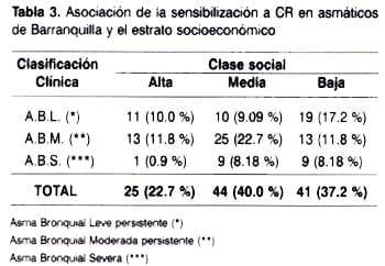 Asociación de la sencibilización a CR en asmáticos