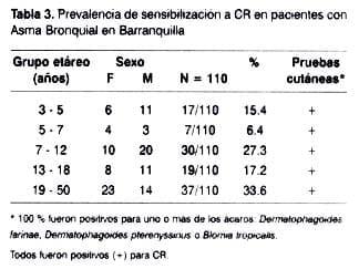 Prevalencia de sensibilización a CR pacientes con Asma