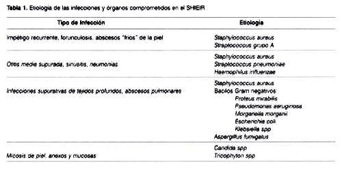 órganos afectados por las infecciones y los gérmenes frecuentemente asociados