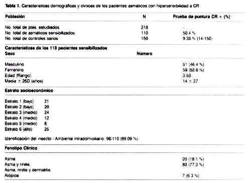 Características pacientes asmáticos