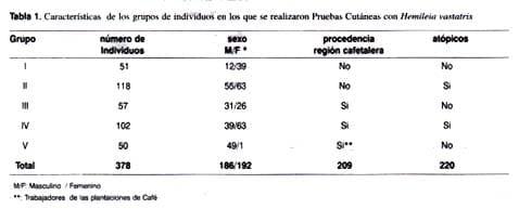 Características en grupos de pruebas cutáneas