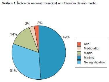 Estudio Colombiano del Agua, año medio