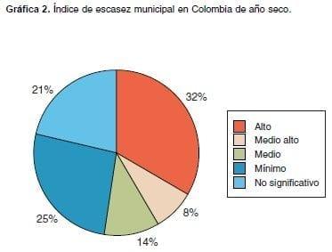 Estudio Colombiano del Agua, año seco