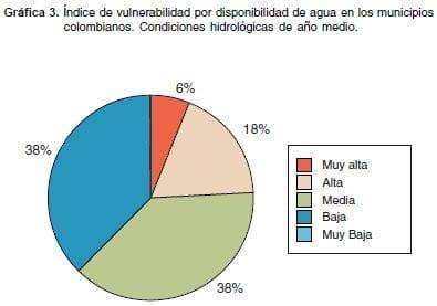 índice Vulnerabilidad disponibilidad de Agua en Colombia Año Medio
