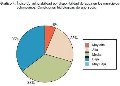 índice Vulnerabilidad disponibilidad de Agua en Colombia Año Seco