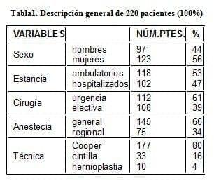 Herniorrafia Preperitoneal, Descripción general