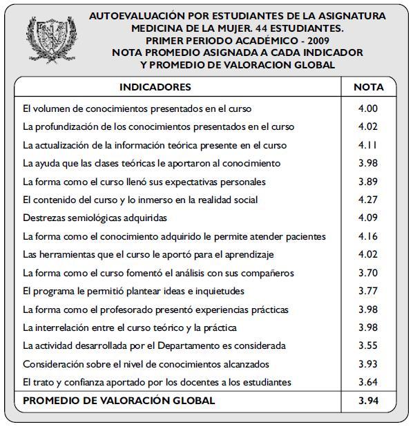 AUTOEVALUACIÓN POR ESTUDIANTES