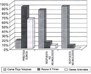 Comparación de métodos de diagnósticos en EPOC.