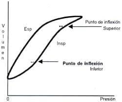 Curva presión volumen en condiciones fisiológicas