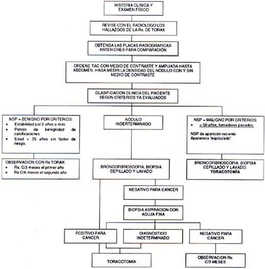 Examen físico paciente con nódulo pulmonar