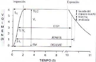 Técnicas de cálculo medir el tiempo de apnea en el cálculo de la DLCOsb