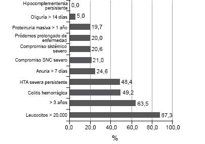 Distribución de factores de mal pronóstico