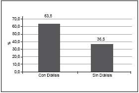Porcentaje de diálisis