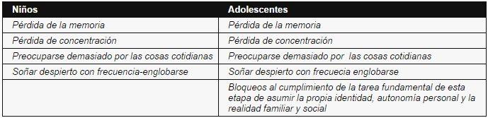 Síntomas de Estrés Cognitivos en Adolescente