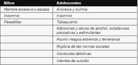 Síntomas Estrés Conativos en Adolescente