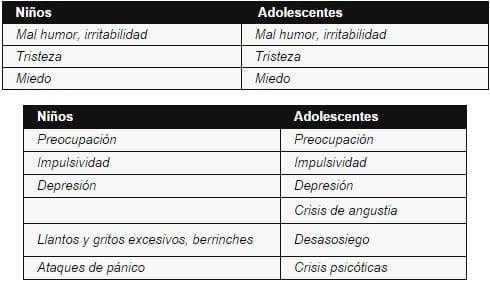 Síntomas de Estrés emocional afectivos en Adolescente