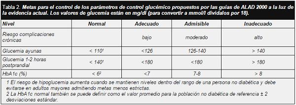 Tabla 2. Metas para el control de los parámetros de control glucémico