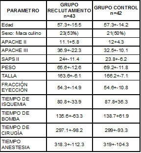 Características de los pacientes al ingreso a UCI
