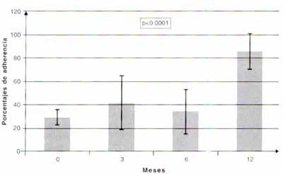 Adherencia de la dieta, manejo del estrés y consumo de productos homeopáticos