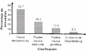 Clasificación de posibles causas de sorderas