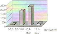 Distribución de casos según rangos