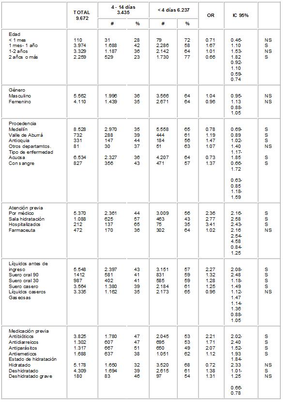 Características de los pacientes atendidos en la consulta de diarreas
