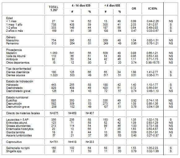 Característica de los pacientes hospitalizados por diarrea.