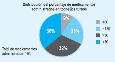 Medicamentos administrados en los diferentes turnos
